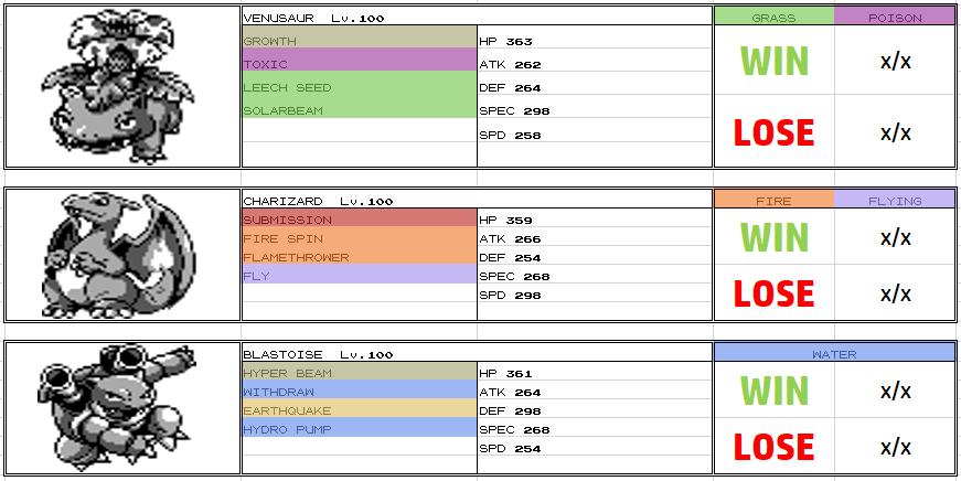 Pokémon battle simulator GenⅠ scoresheet